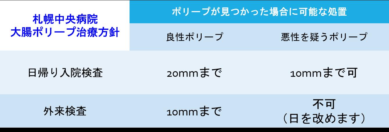 大腸ポリープ治療方針(札中).png